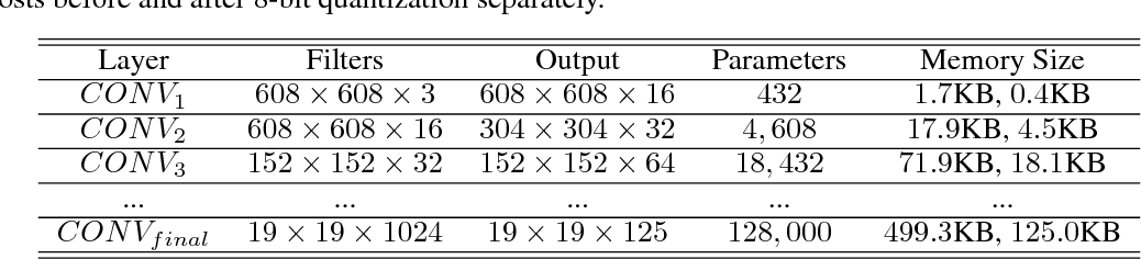 Figure 2 for DEEPEYE: A Compact and Accurate Video Comprehension at Terminal Devices Compressed with Quantization and Tensorization