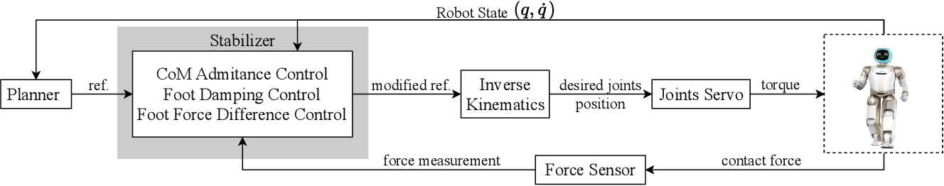 Figure 1 for Force-feedback based Whole-body Stabilizer for Position-Controlled Humanoid Robots