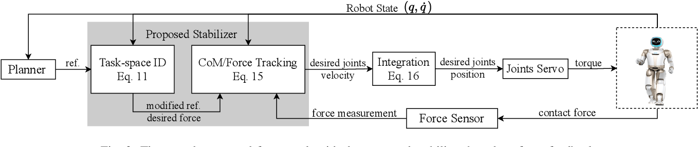 Figure 2 for Force-feedback based Whole-body Stabilizer for Position-Controlled Humanoid Robots