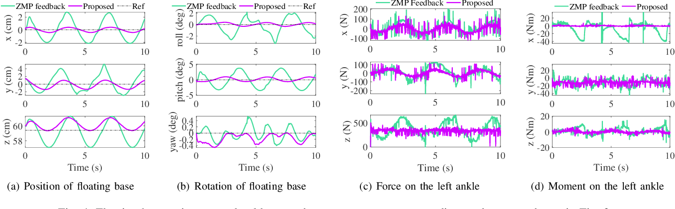 Figure 4 for Force-feedback based Whole-body Stabilizer for Position-Controlled Humanoid Robots
