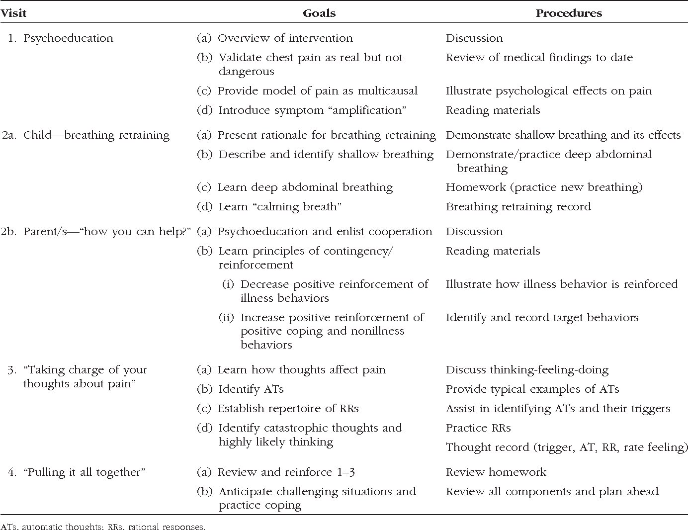 Table 1 from A psychological intervention for pediatric