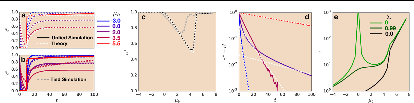 Figure 1 for Dynamical Isometry and a Mean Field Theory of RNNs: Gating Enables Signal Propagation in Recurrent Neural Networks