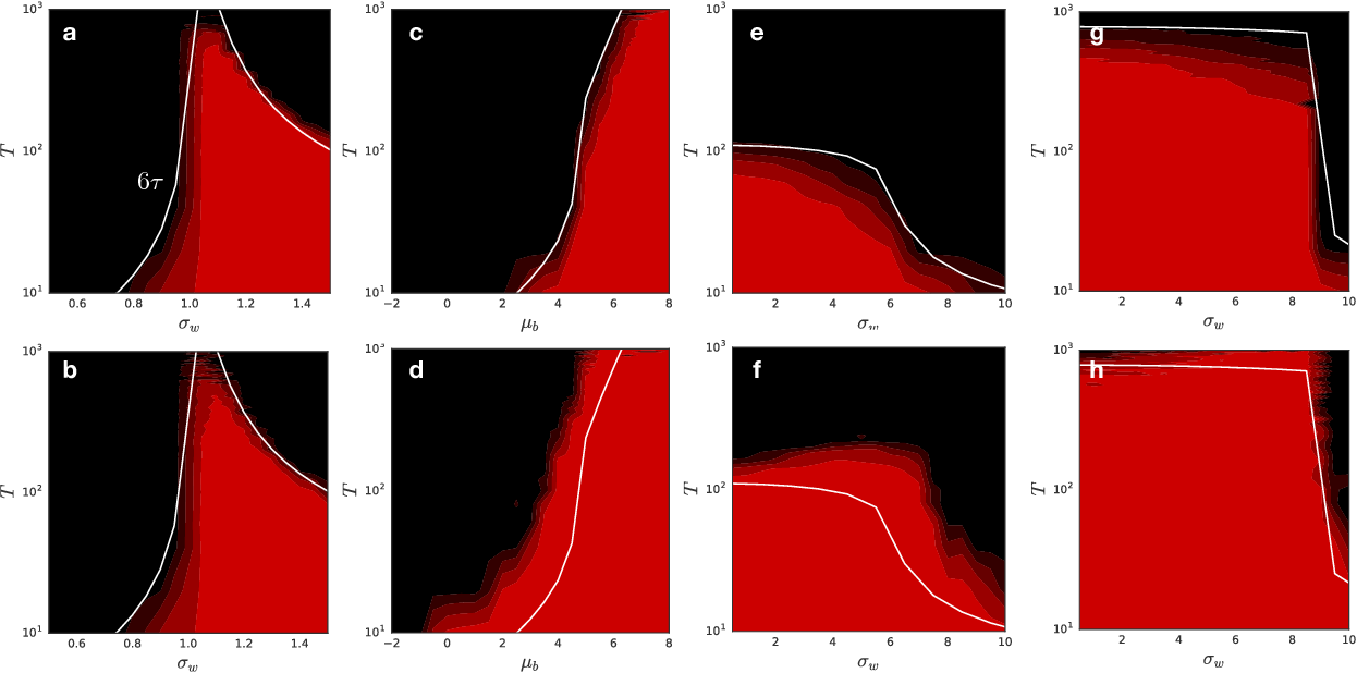 Figure 3 for Dynamical Isometry and a Mean Field Theory of RNNs: Gating Enables Signal Propagation in Recurrent Neural Networks