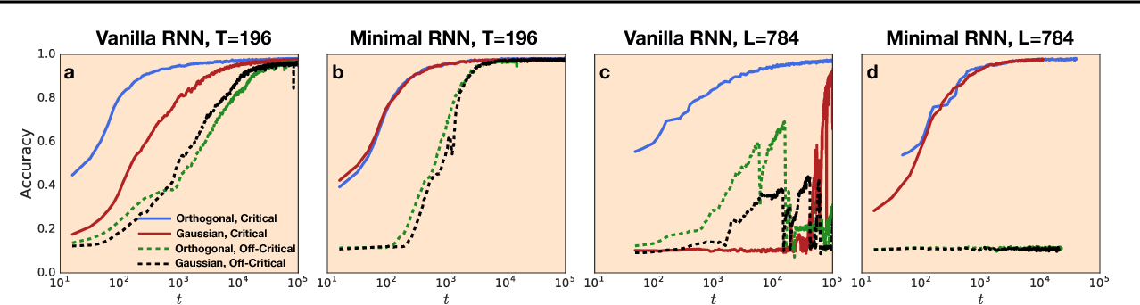 Figure 4 for Dynamical Isometry and a Mean Field Theory of RNNs: Gating Enables Signal Propagation in Recurrent Neural Networks