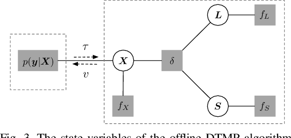 Figure 3 for Denoising-based Turbo Message Passing for Compressed Video Background Subtraction