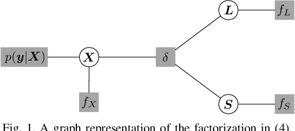 Figure 1 for Denoising-based Turbo Message Passing for Compressed Video Background Subtraction