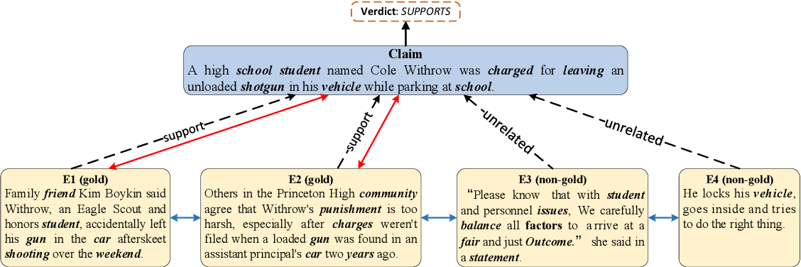 Figure 1 for Topic-Aware Evidence Reasoning and Stance-Aware Aggregation for Fact Verification