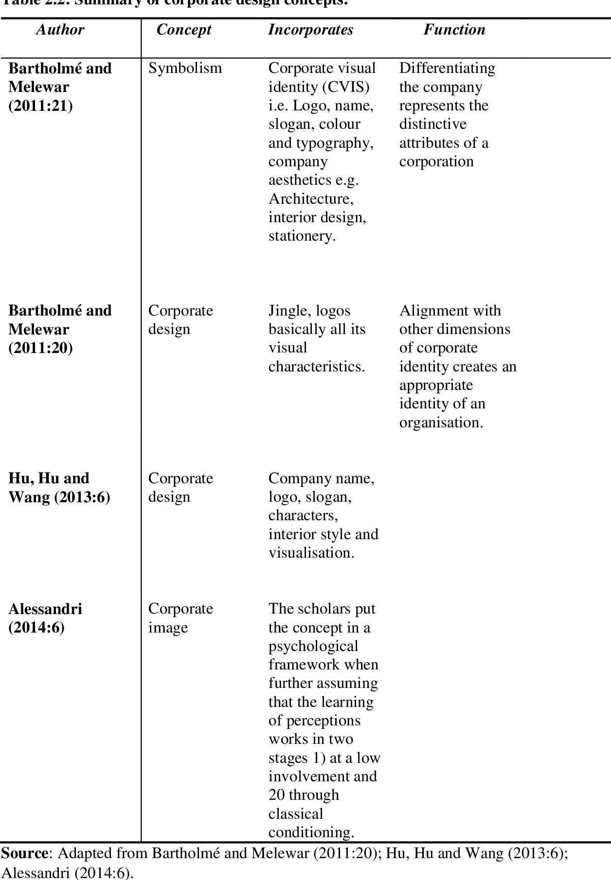 PDF] Developing sustainable corporate identity strategies