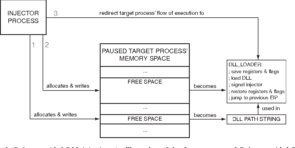 Figure 3 from Extending applications using an advanced approach to