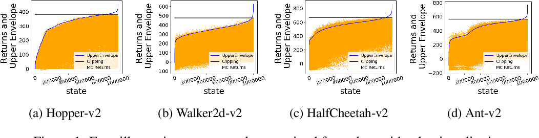 Figure 1 for BAIL: Best-Action Imitation Learning for Batch Deep Reinforcement Learning