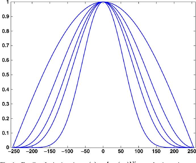 Figure 1 for Fast O(1) bilateral filtering using trigonometric range kernels