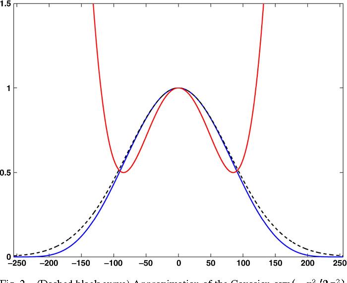 Figure 2 for Fast O(1) bilateral filtering using trigonometric range kernels