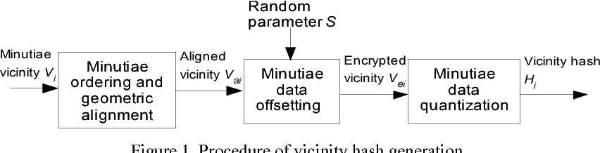 Robust minutiae hash for fingerprint template protection - Semantic ...