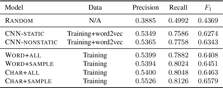 Figure 2 for Sentence-Level Grammatical Error Identification as Sequence-to-Sequence Correction