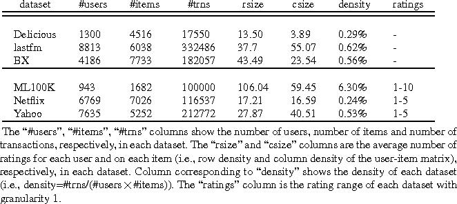 Figure 1 for Top-N Recommender System via Matrix Completion