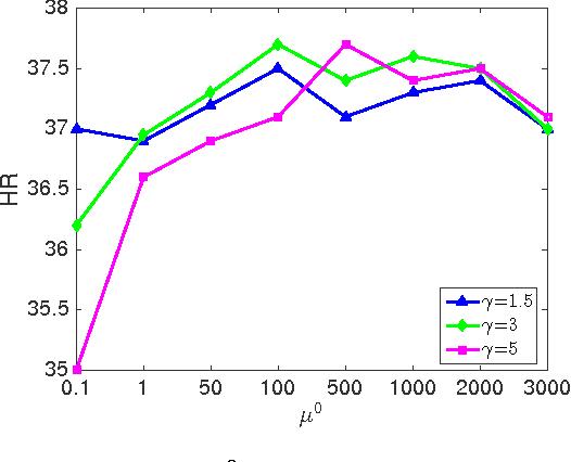Figure 4 for Top-N Recommender System via Matrix Completion