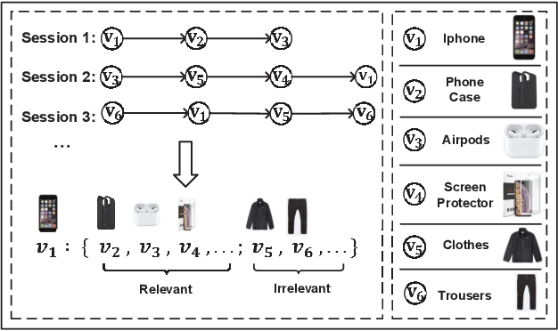 Figure 1 for Global Context Enhanced Graph Neural Networks for Session-based Recommendation