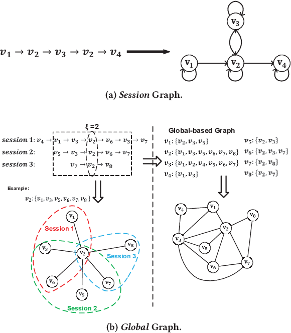 Figure 3 for Global Context Enhanced Graph Neural Networks for Session-based Recommendation