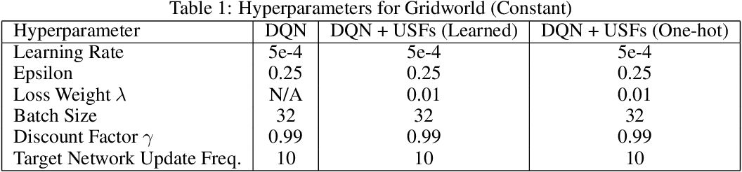 Figure 2 for Universal Successor Features for Transfer Reinforcement Learning
