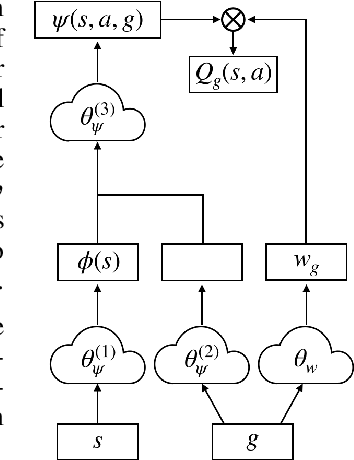 Figure 1 for Universal Successor Features for Transfer Reinforcement Learning