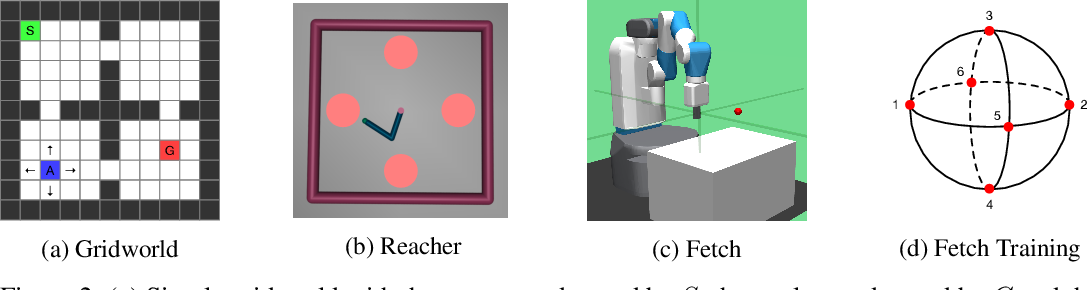 Figure 3 for Universal Successor Features for Transfer Reinforcement Learning