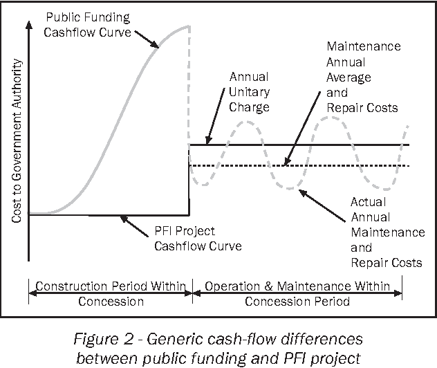 Figure 2 from Private Finance Initiative (PFI) for road projects in