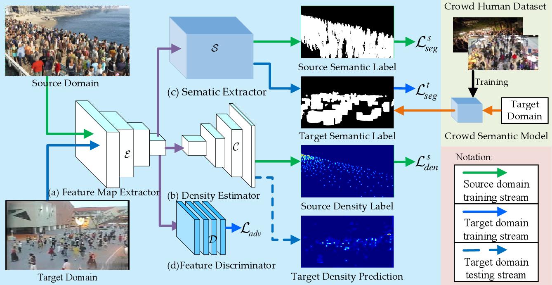 Figure 1 for Focus on Semantic Consistency for Cross-domain Crowd Understanding