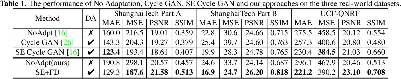 Figure 2 for Focus on Semantic Consistency for Cross-domain Crowd Understanding