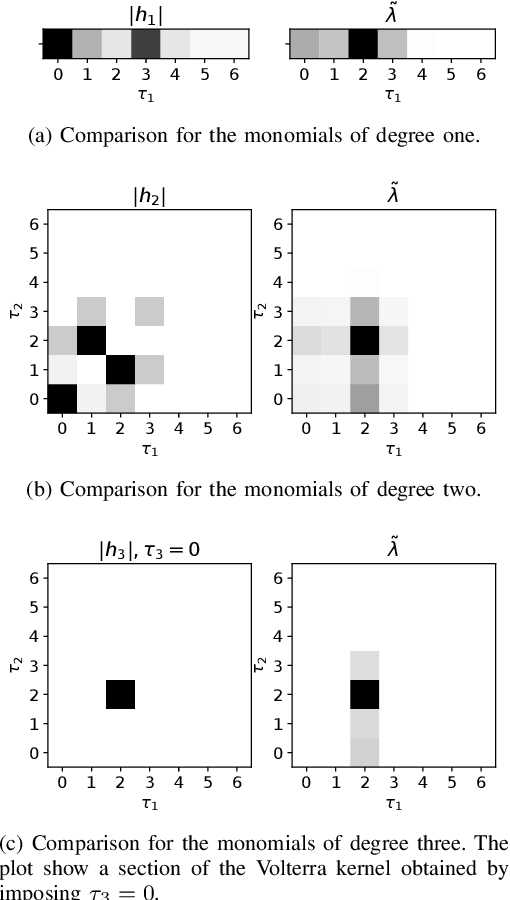 Figure 2 for A novel Multiplicative Polynomial Kernel for Volterra series identification
