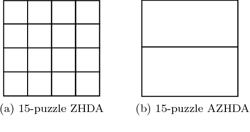 Figure 4 for A Survey of Parallel A*