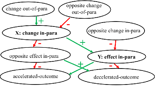 """Figure 3 for WIQA: A dataset for """"What if..."""" reasoning over procedural text"""