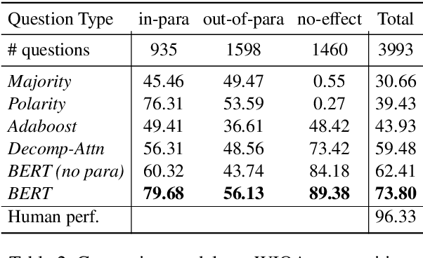 """Figure 4 for WIQA: A dataset for """"What if..."""" reasoning over procedural text"""