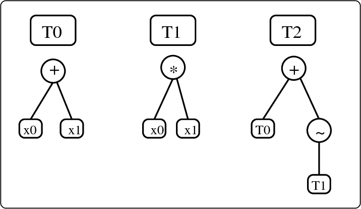 Figure 11 11 From Evolutionary Computation For Modeling And