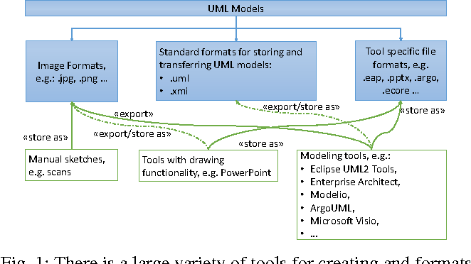 Figure 1 from An Extensive Dataset of UML Models in GitHub