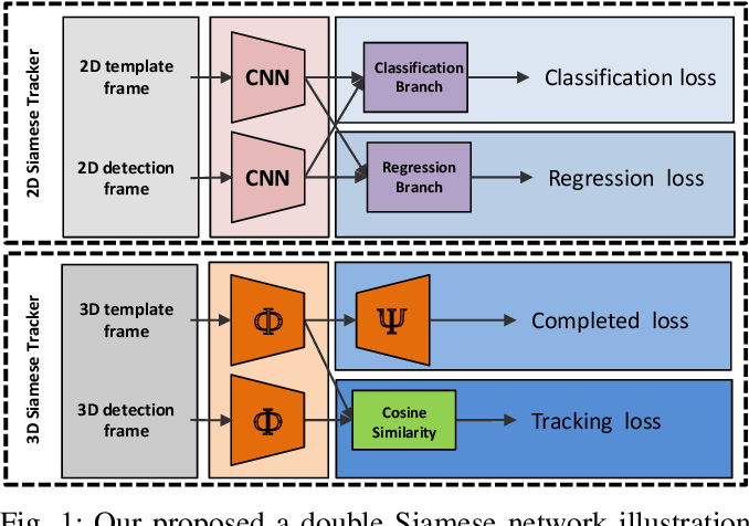 Figure 1 for F-Siamese Tracker: A Frustum-based Double Siamese Network for 3D Single Object Tracking