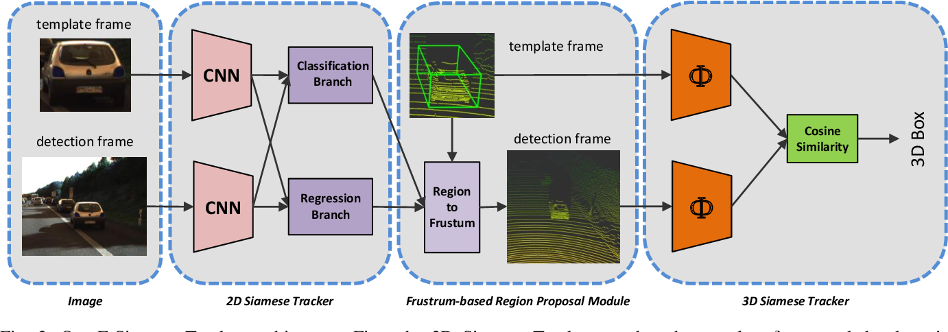 Figure 2 for F-Siamese Tracker: A Frustum-based Double Siamese Network for 3D Single Object Tracking