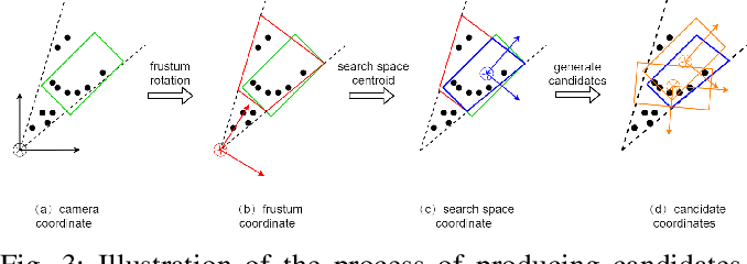 Figure 3 for F-Siamese Tracker: A Frustum-based Double Siamese Network for 3D Single Object Tracking