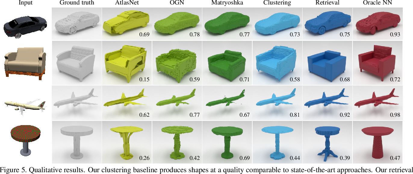Figure 4 for What Do Single-view 3D Reconstruction Networks Learn?
