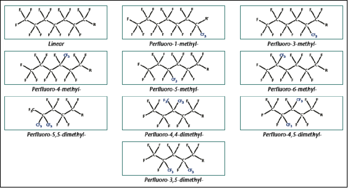 Figure 2 from Toxicological Differences Between Perfluoroalkyl