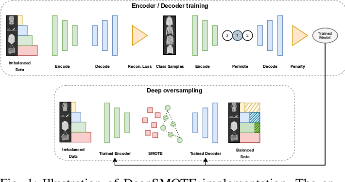 Figure 1 for DeepSMOTE: Fusing Deep Learning and SMOTE for Imbalanced Data