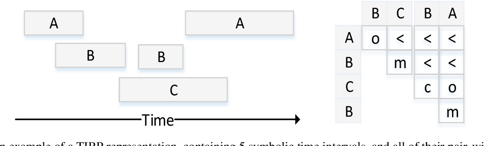 Figure 3 for The Semantic Adjacency Criterion in Time Intervals Mining