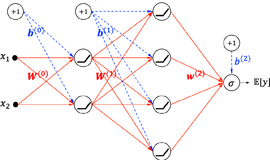 Figure 1 for Unwrapping The Black Box of Deep ReLU Networks: Interpretability, Diagnostics, and Simplification