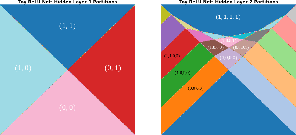 Figure 3 for Unwrapping The Black Box of Deep ReLU Networks: Interpretability, Diagnostics, and Simplification