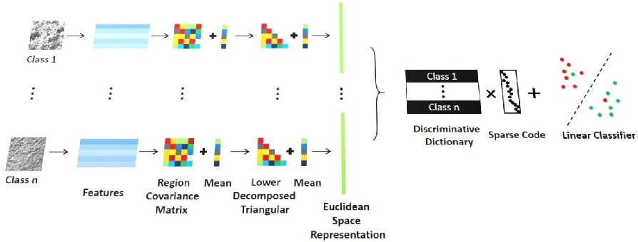 Figure 1 for Parameterizing Region Covariance: An Efficient Way To Apply Sparse Codes On Second Order Statistics