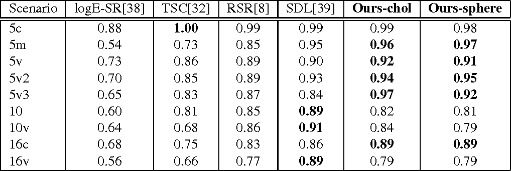 Figure 2 for Parameterizing Region Covariance: An Efficient Way To Apply Sparse Codes On Second Order Statistics