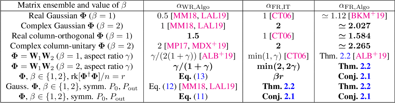 Figure 1 for Phase retrieval in high dimensions: Statistical and computational phase transitions