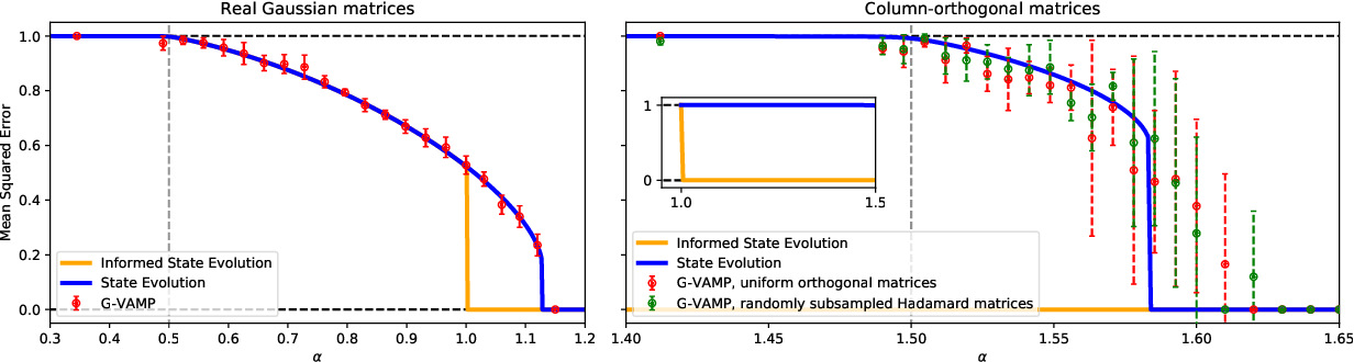 Figure 2 for Phase retrieval in high dimensions: Statistical and computational phase transitions