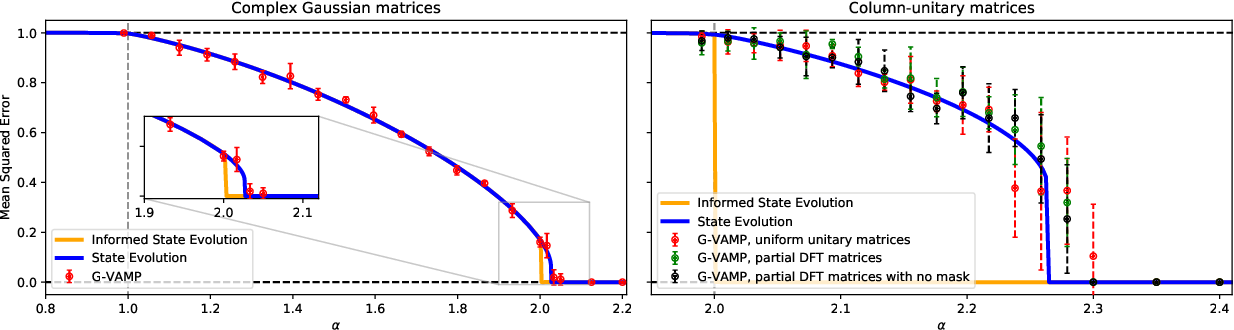 Figure 3 for Phase retrieval in high dimensions: Statistical and computational phase transitions