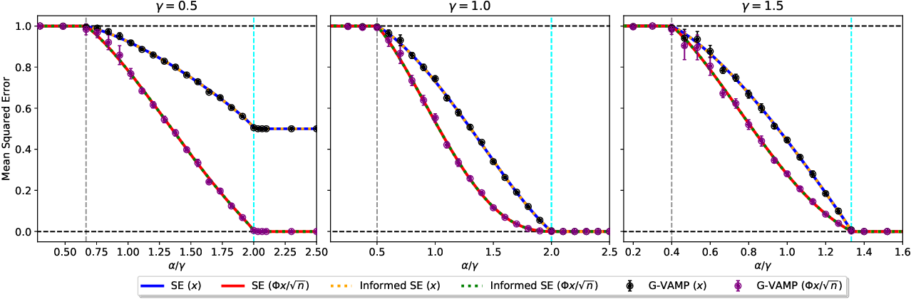 Figure 4 for Phase retrieval in high dimensions: Statistical and computational phase transitions