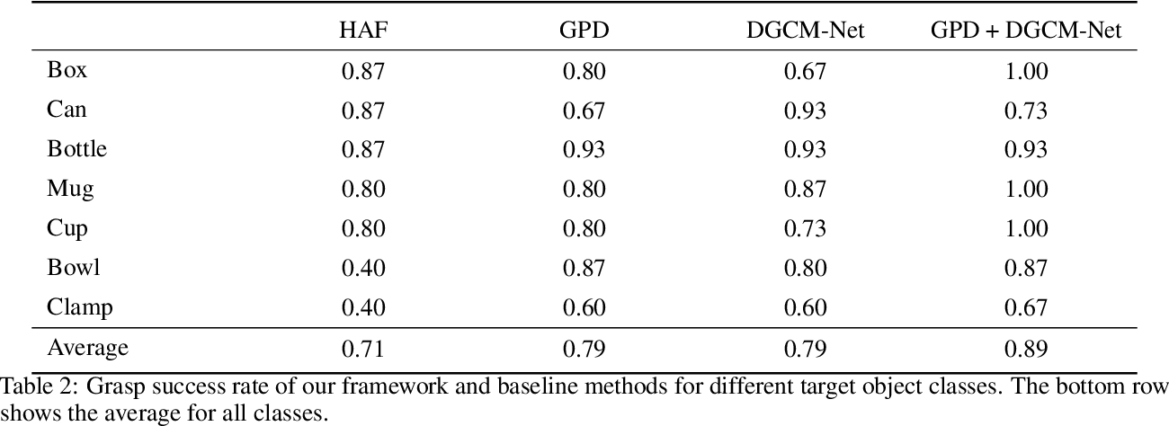 Figure 4 for DGCM-Net: Dense Geometrical Correspondence Matching Network for Incremental Experience-based Robotic Grasping